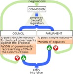 European Union Legistation Process